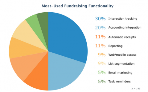 2015-most-used-fundraising-functionality