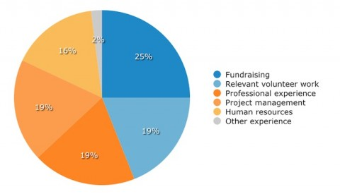 nonprofit-board-professional-skills graph