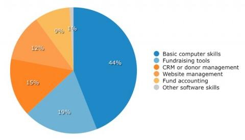 nonprofit-board-tech-skills graph